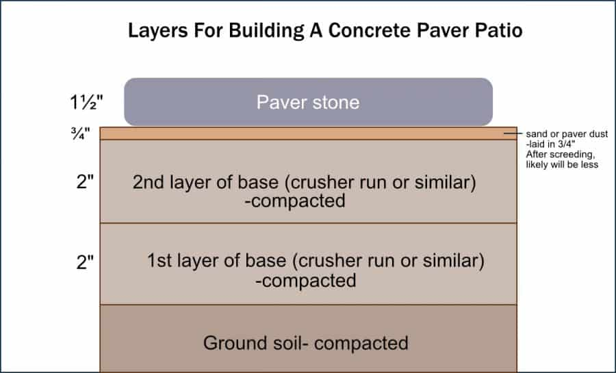 graphics of layers and thickness needed for building a concrete paver patio